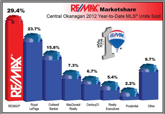 market share - November 2012