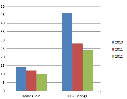 Glenmore Dec - 3 year comparison of homes listed for sale and sold
