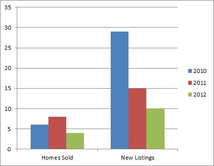 Kelowna North Dec - 3 year comparison of homes listed for sale and sold