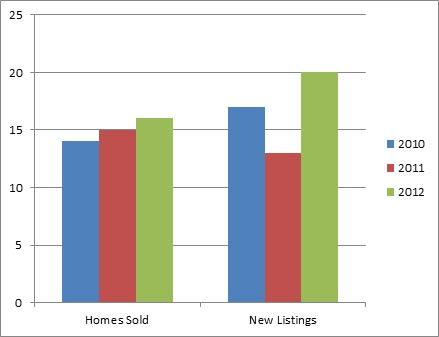 Kelowna South Dec - 3 year comparison of homes listed for sale and sold