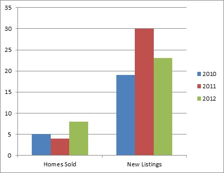 Lakeview Heights Dec - 3 year comparison of homes listed for sale and sold