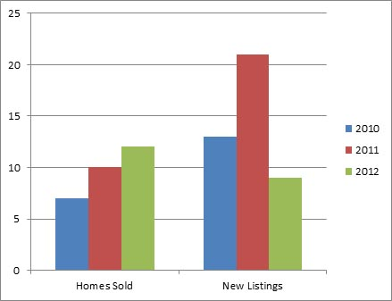 North Glenmore Dec - 3 year comparison of homes listed for sale and sold