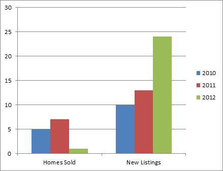 South East Kelowna Dec - 3 year comparison of homes listed for sale and sold