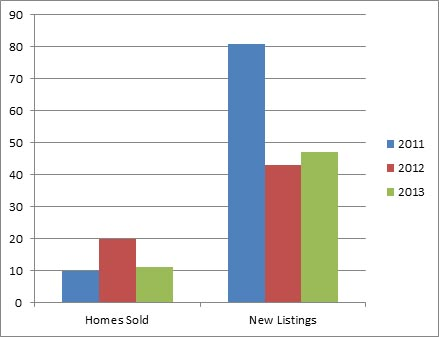 Westbank Centre Jan - 3 year comparison of homes listed for sale and sold