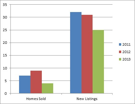 West Kelowna Jan - 3 year comparison of homes listed for sale and sold