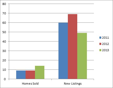 Upper Mission Jan - 3 year comparison of homes listed for sale and sold