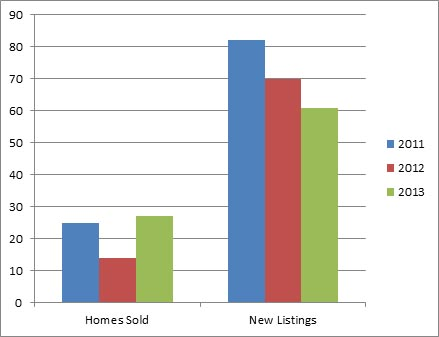 Rutland Jan - 3 year comparison of homes listed for sale and sold