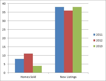 North Glenmore Jan - 3 year comparison of homes listed for sale and sold