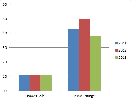 Lakeview Heights Jan - 3 year comparison of homes listed for sale and sold