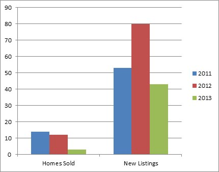 Lake Country Jan - 3 year comparison of homes listed for sale and sold