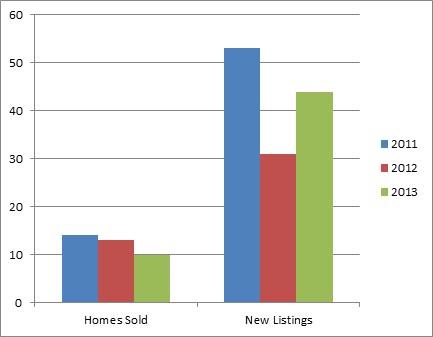 Kelowna South Jan - 3 year comparison of homes listed for sale and sold