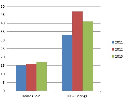 Glenmore Jan - 3 year comparison of homes listed for sale and sold