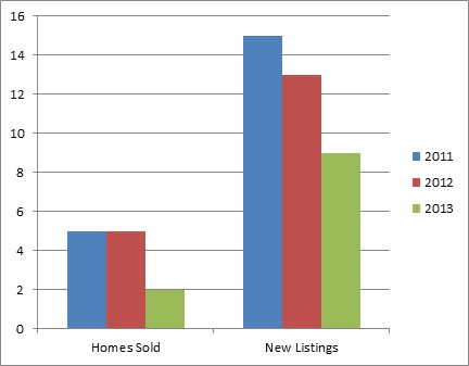 Dilworth Mountain Jan - 3 year comparison of homes listed for sale and sold