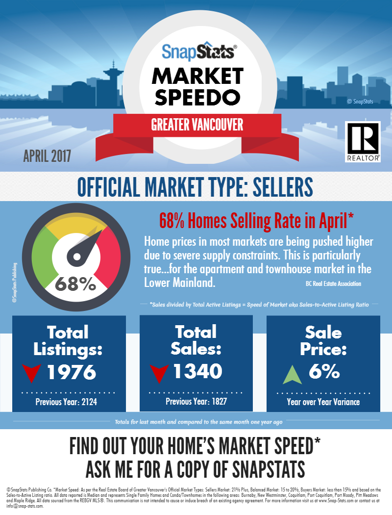 Greater Vancouver Key Market Numbers