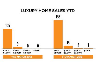 Calgary-tops-Luxury-graph-web