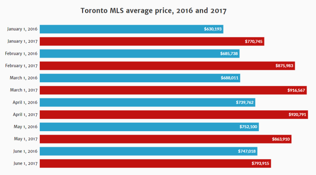TORONTO MLS prices 2016 12017.png