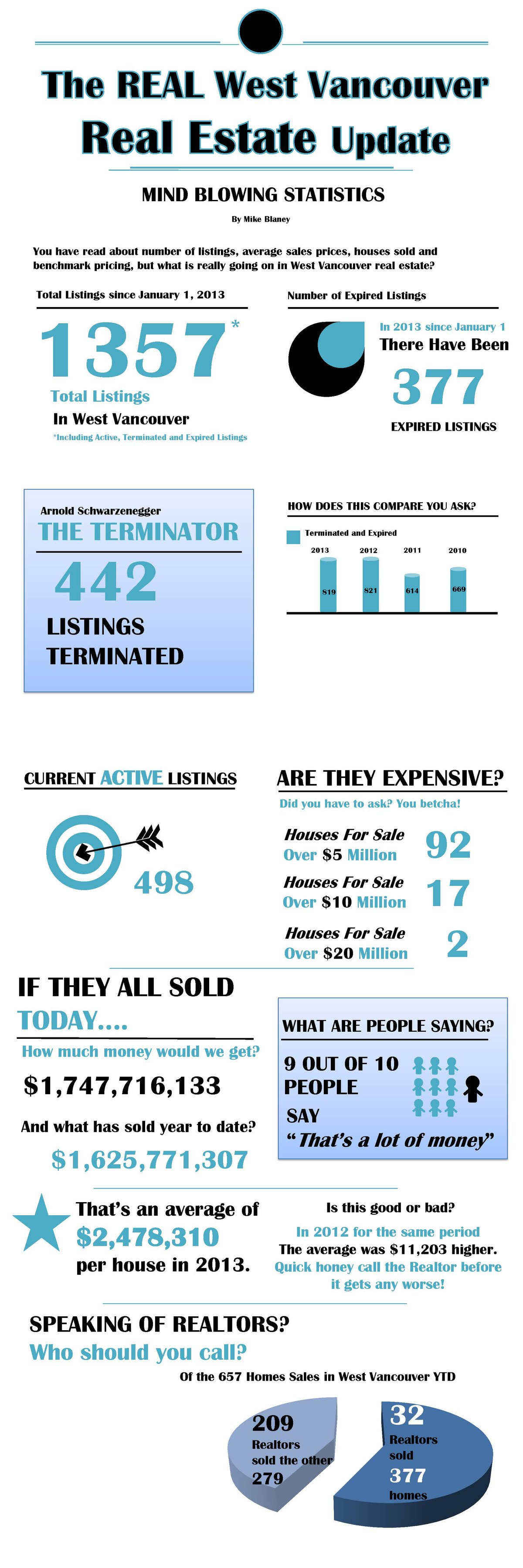 West Vancouver Real Estate Infographic 1.0