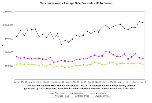 Average Price Nov 2010