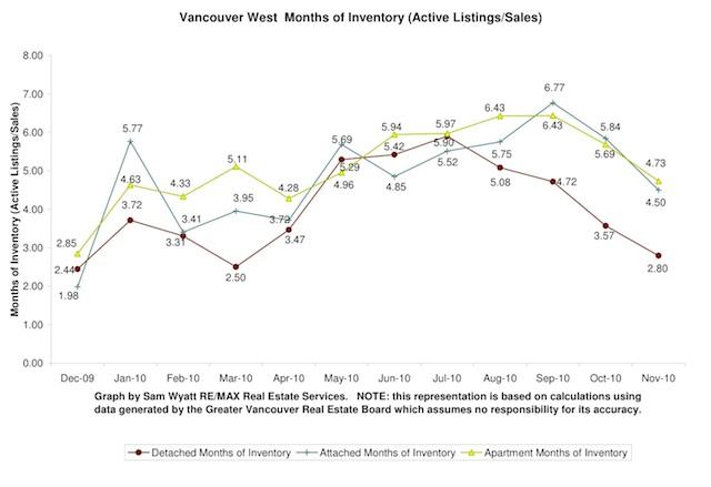 Months of Inventory - Nov 2010