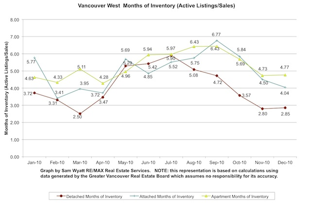 10-Vancouver West Months of Inventory-Dec.jpg