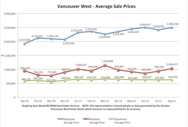 Chart - Avg Prices .jpg