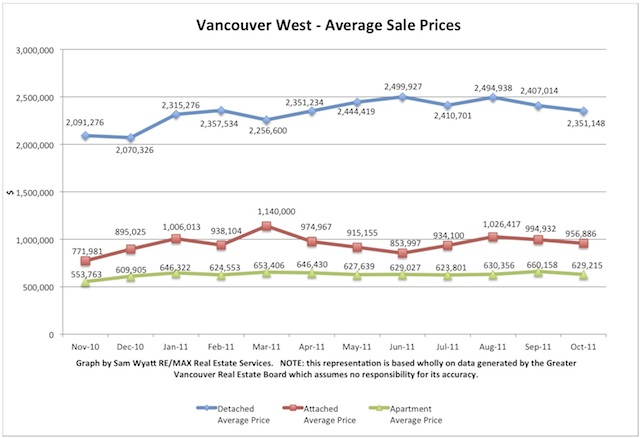 Oct Avg Prices