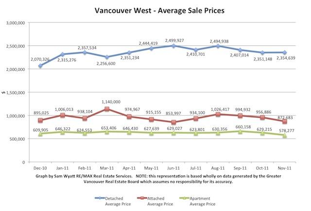 November - Average Sale Prices