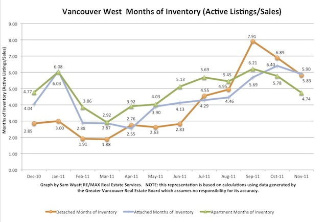 November - Months of Inventory