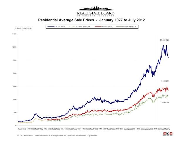 Chart - Avg Prices - REBGV.jpg