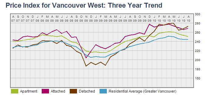 Price Index for Vancouver West August