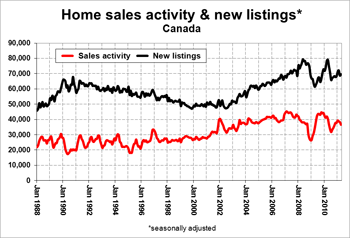Home Sales Activity & New Listings.jpg