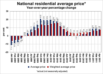 National Residential Average Price.jpg