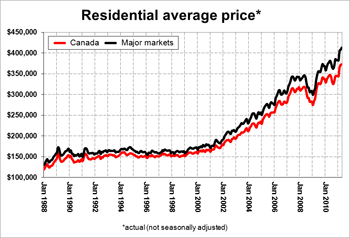 Residential Average Prices.jpg