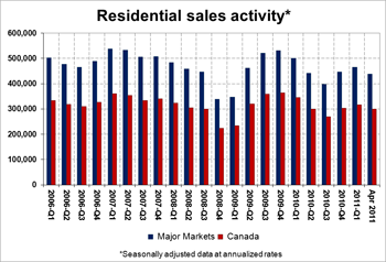 Residential Sales Activity.jpg