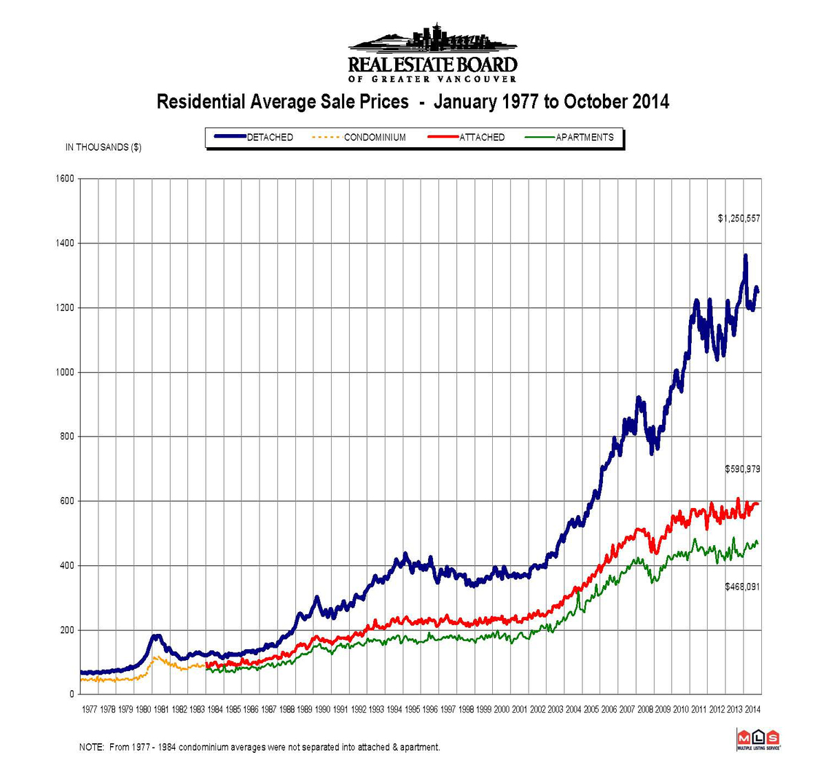 REBGV Market Stats Package Housing Sale History Graph Vancouver BC Canada