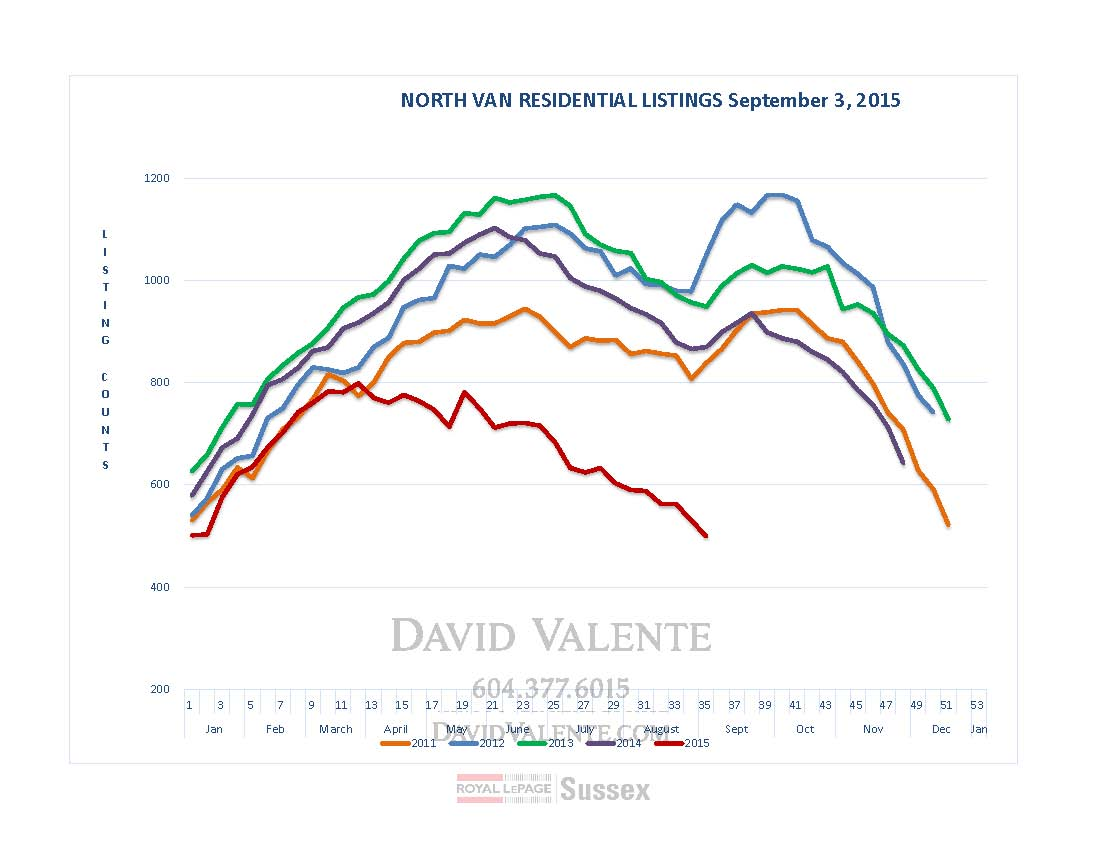 LISTING Graph-NorthShore-Sept4th_Page_1.jpg