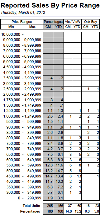 02-12 Victoria Home Sales By Price Range