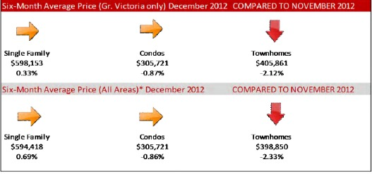 01-2013 Victoria Active Listing and Sales Home Prices