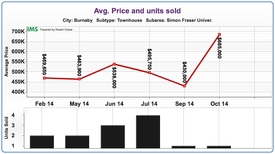 SFU Sub Area Townhouse Price/Units (OCT 2014)