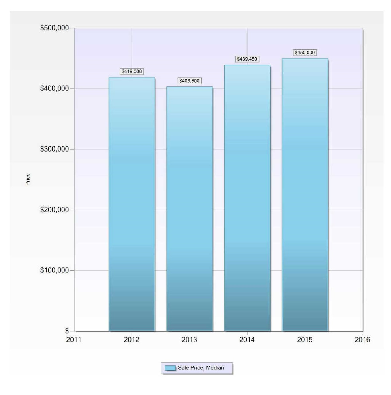 Whistler TOWNHOME CONDO Median Sale Price_2012-2015.jpg