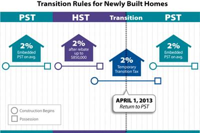 HST-GST-Change
