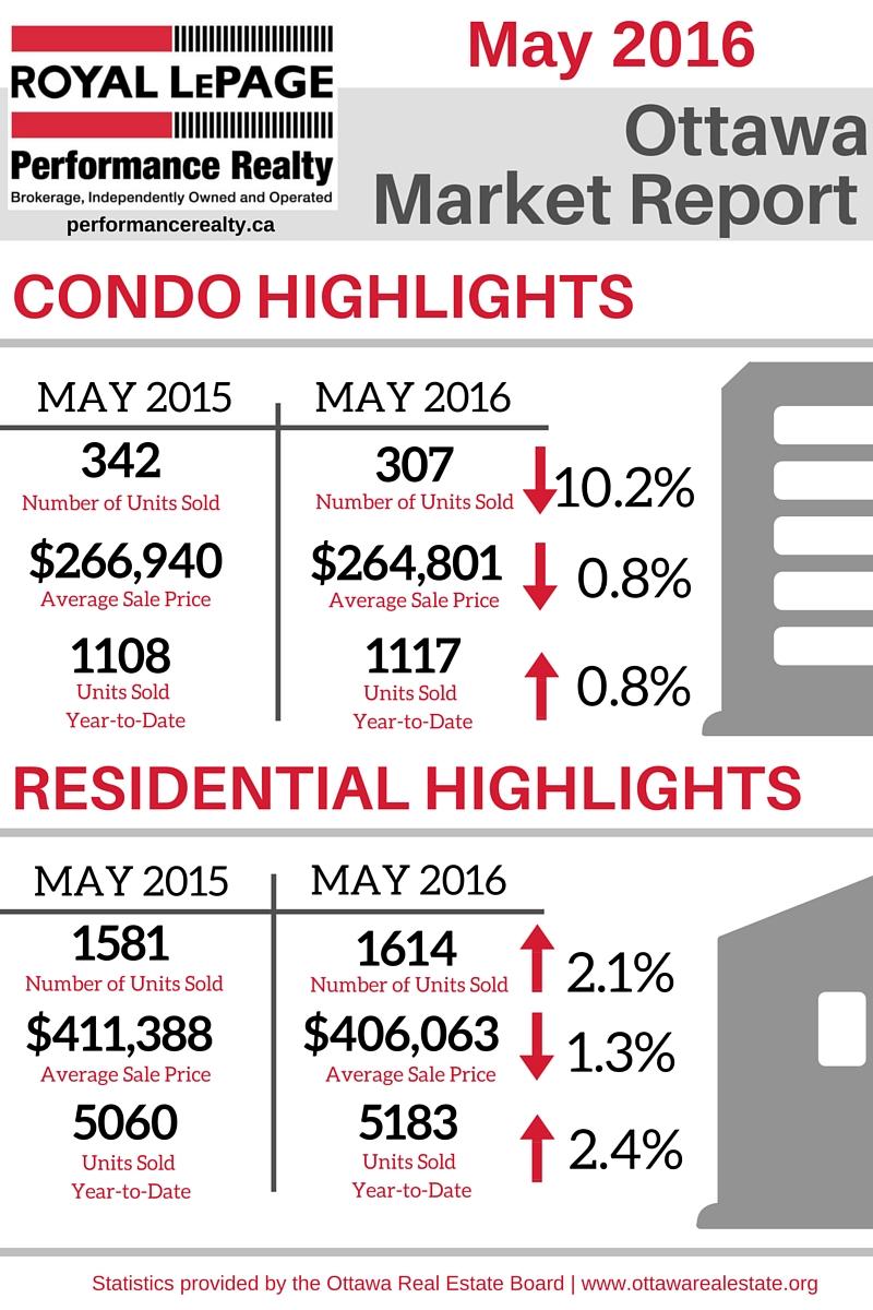 Ottawa Market Report Graphic - May 2016.jpg