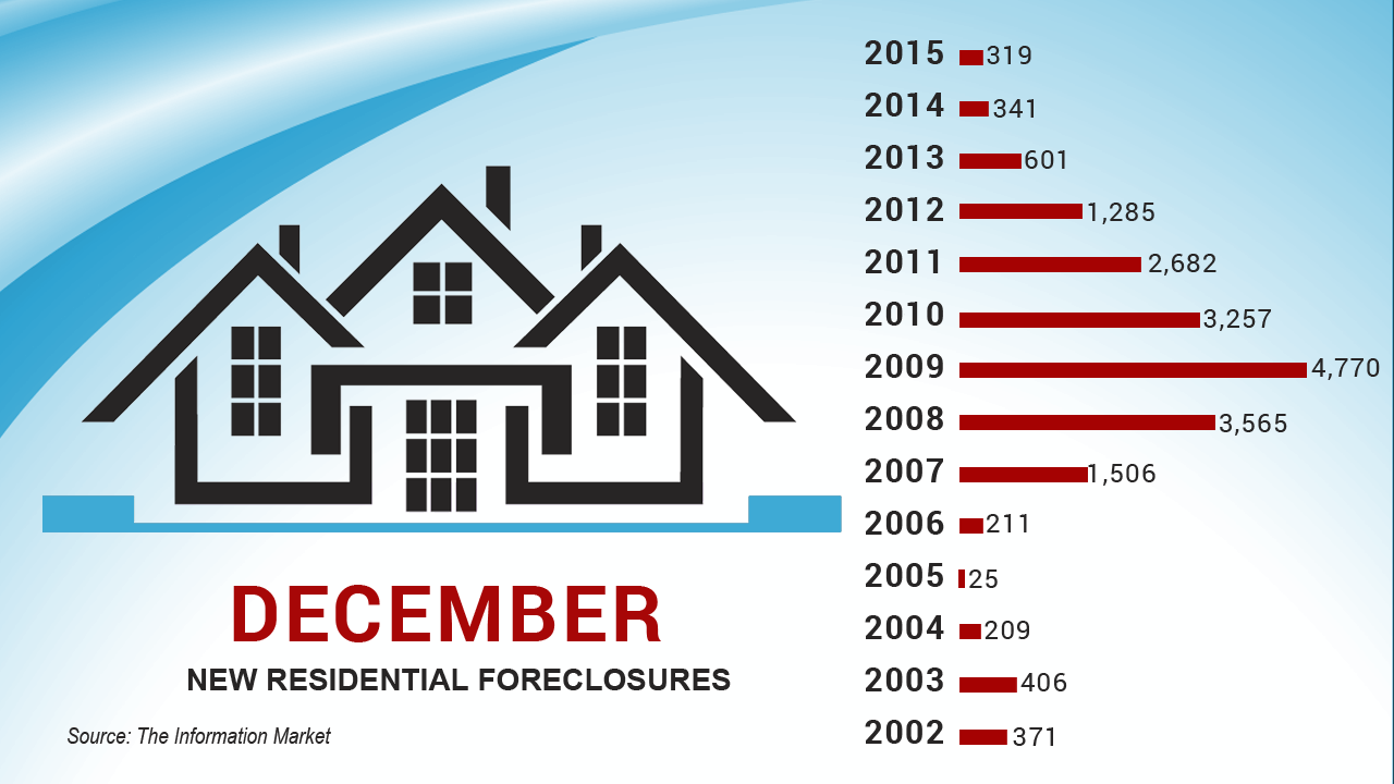 foreclosure numbers.png