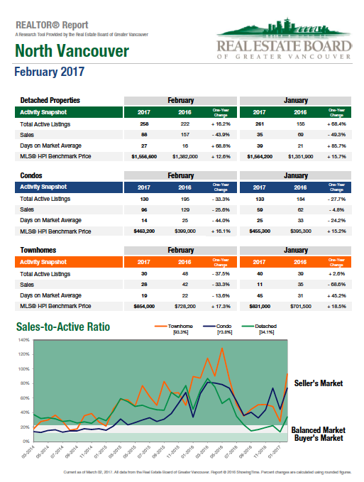2017-02-North-Vancouver Real Estate Graph.png