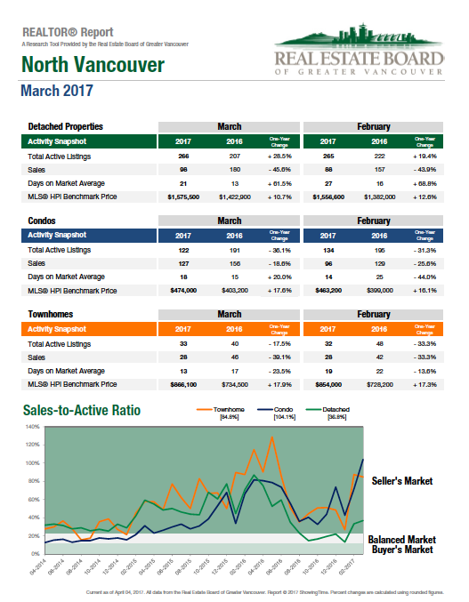 2017-03-North-Vancouver Real Estate Graph.png