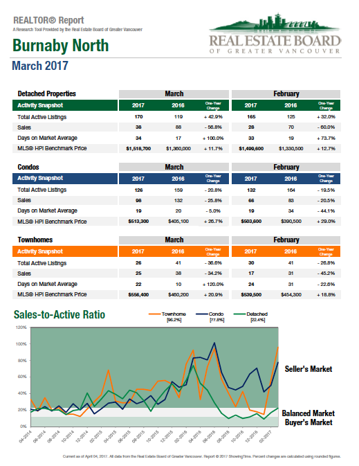 March 2017 Burnaby North Real Estate Statistics graph.png