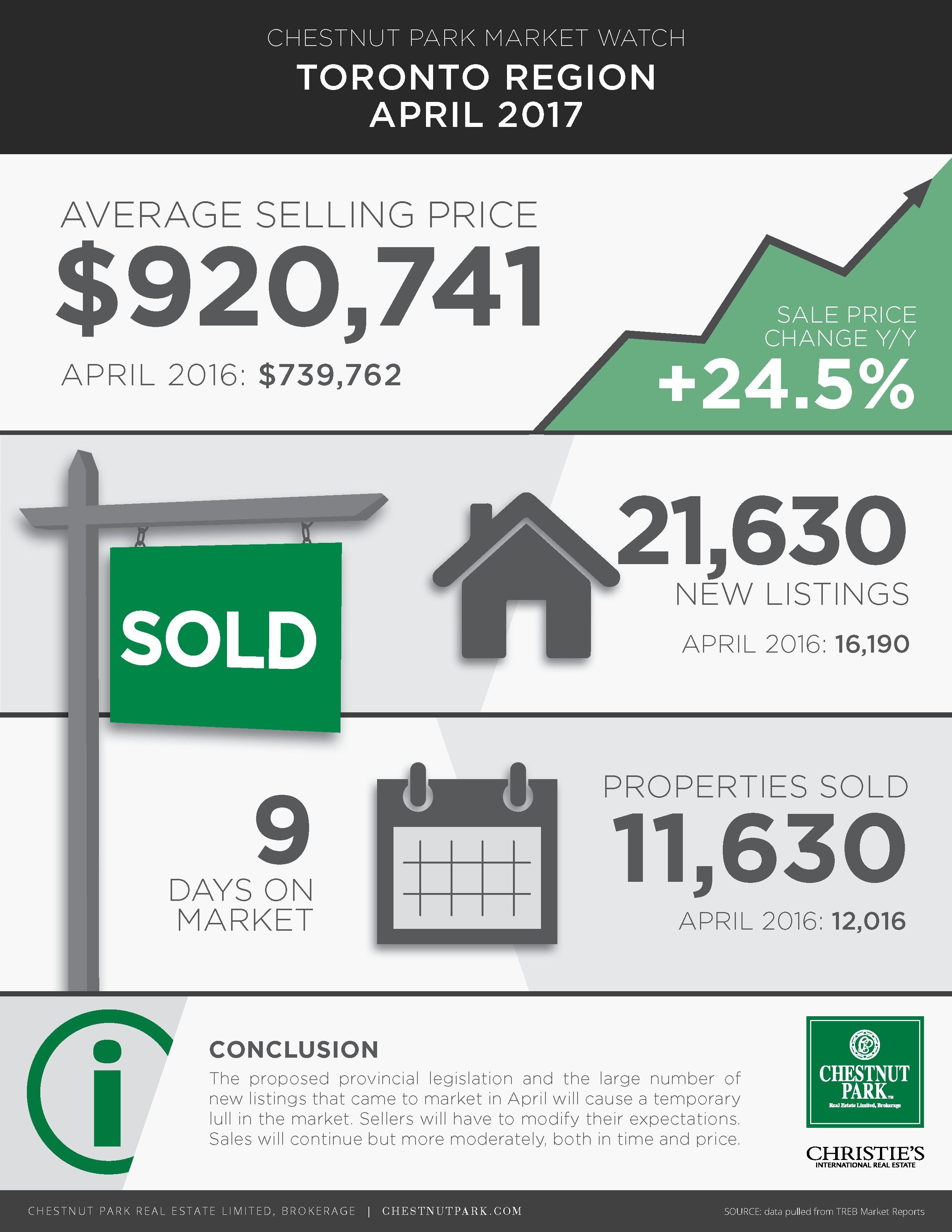 Toronto Real Estate Market Analysis by Chestnut Park Real Estate – Real Estate Market Analysis