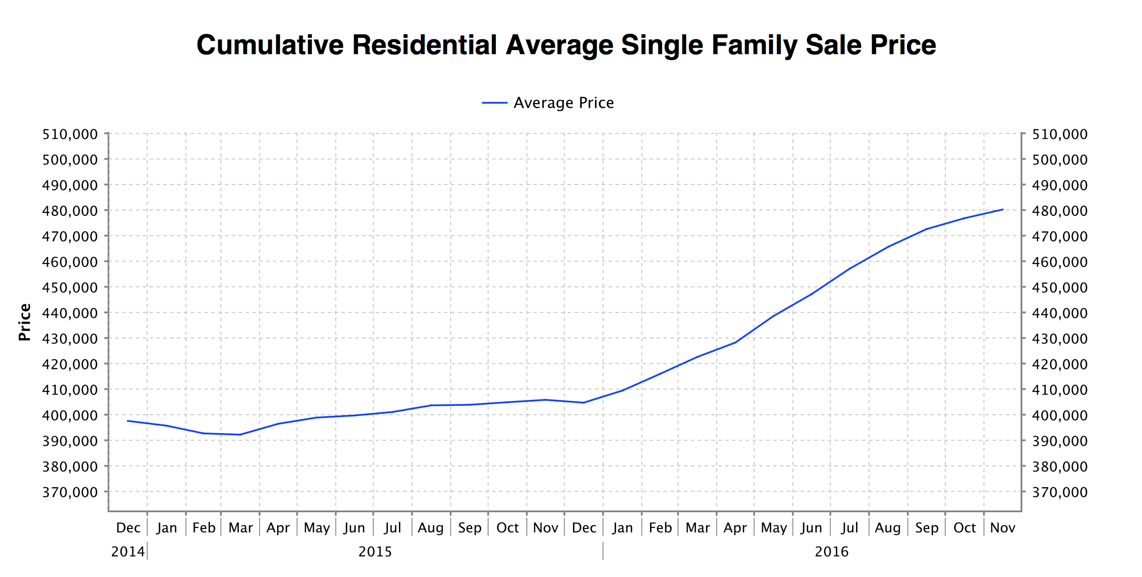 Qualicum and Parksville Sales price 2016 Single Family