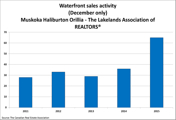 Muskoka December Cottage Sales Chart.png