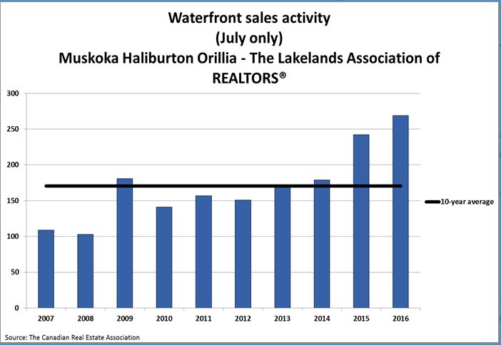 Muskoka cottage real estate chart